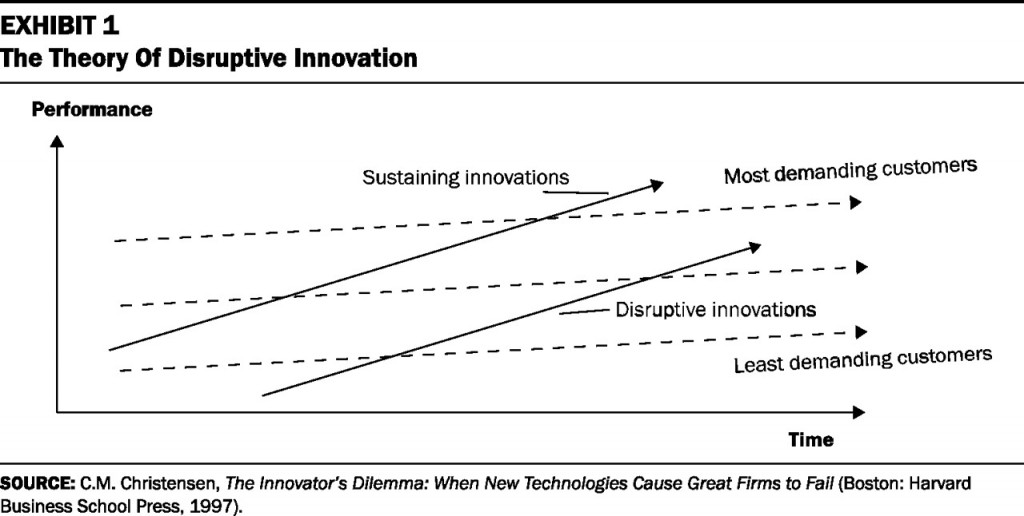 disruptive innovation theory in the accommodation sector Disruptive innovation theory evidence from the indian automotive sector  exploring the multi-phase driven process for disruptive business model innovation.